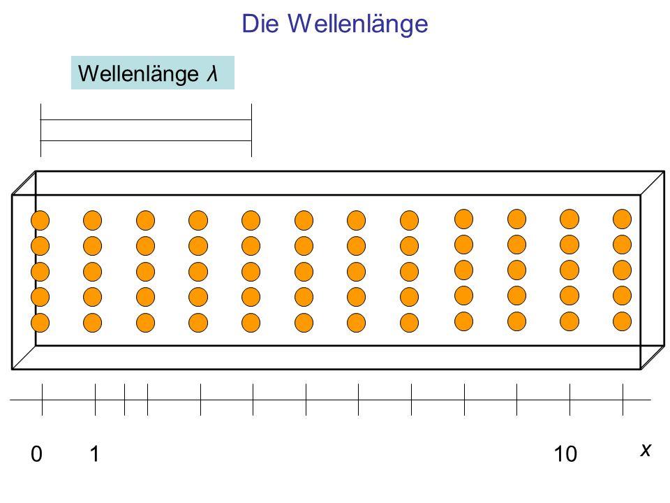 Die Wellenlänge Wellenlänge λ x 1 10