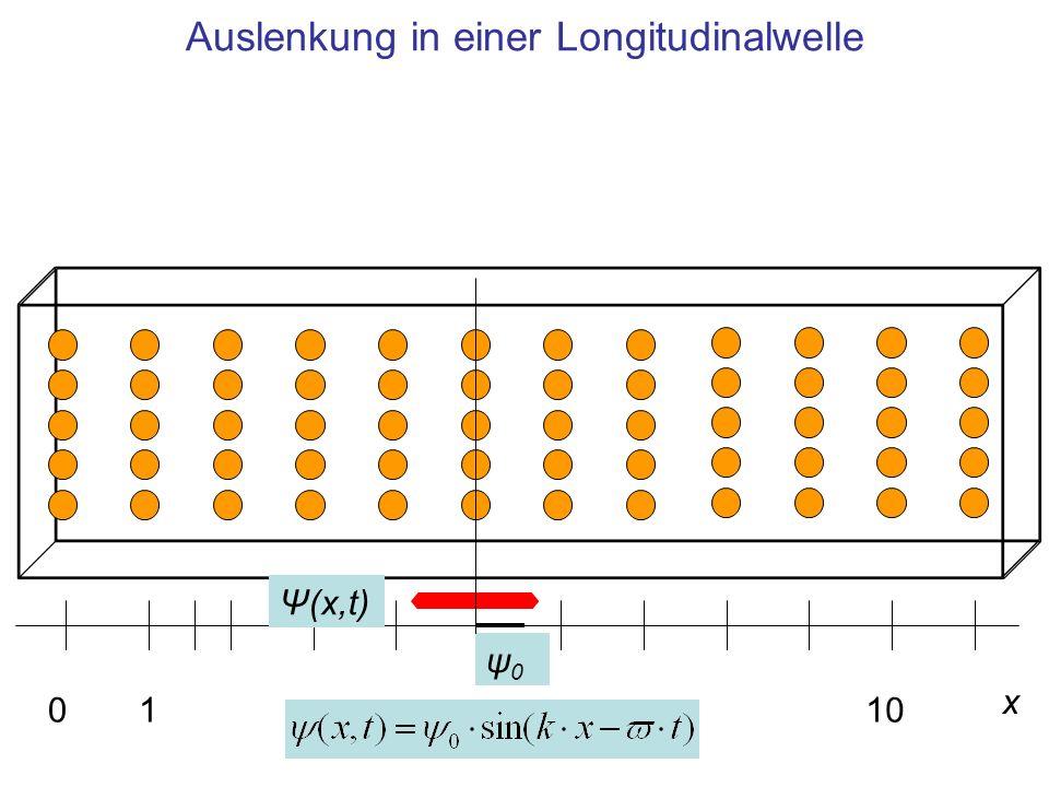 Auslenkung in einer Longitudinalwelle