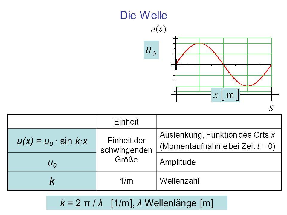 Die Welle k u(x) = u0 · sin k·x u0