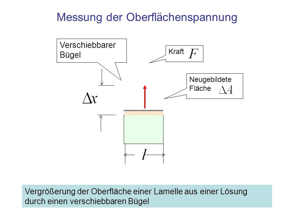 Messung der Oberflächenspannung