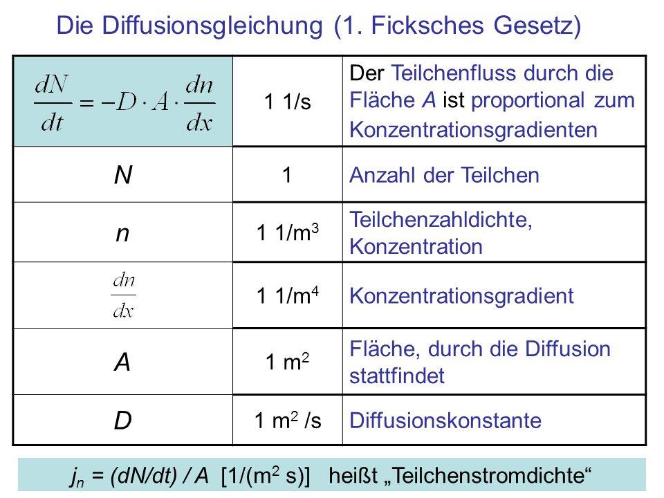 Die Diffusionsgleichung (1. Ficksches Gesetz)