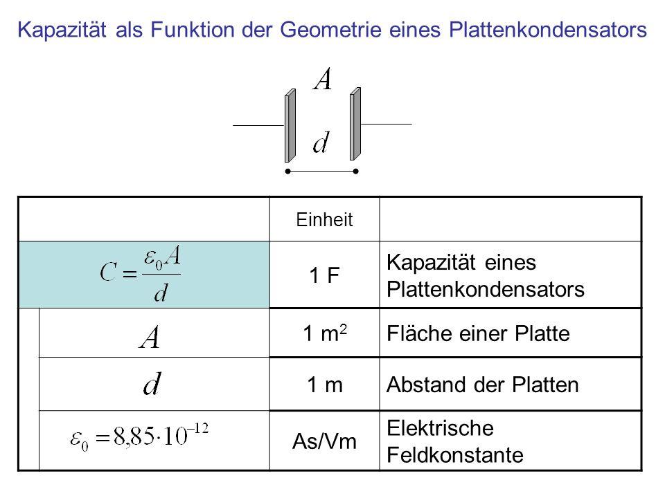 Kapazität als Funktion der Geometrie eines Plattenkondensators