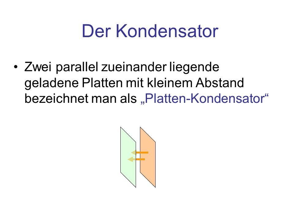 """Der Kondensator Zwei parallel zueinander liegende geladene Platten mit kleinem Abstand bezeichnet man als """"Platten-Kondensator"""