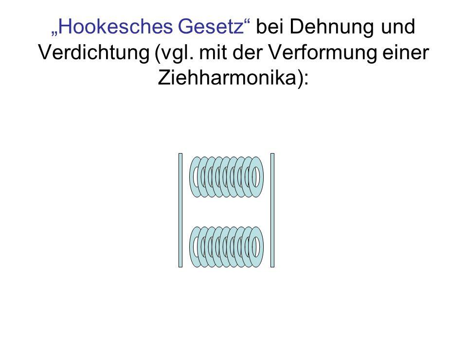 """""""Hookesches Gesetz bei Dehnung und Verdichtung (vgl"""