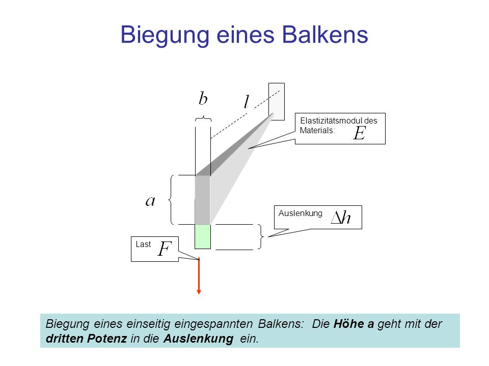 Biegung eines Balkens Elastizitätsmodul des Materials: Auslenkung. Last.