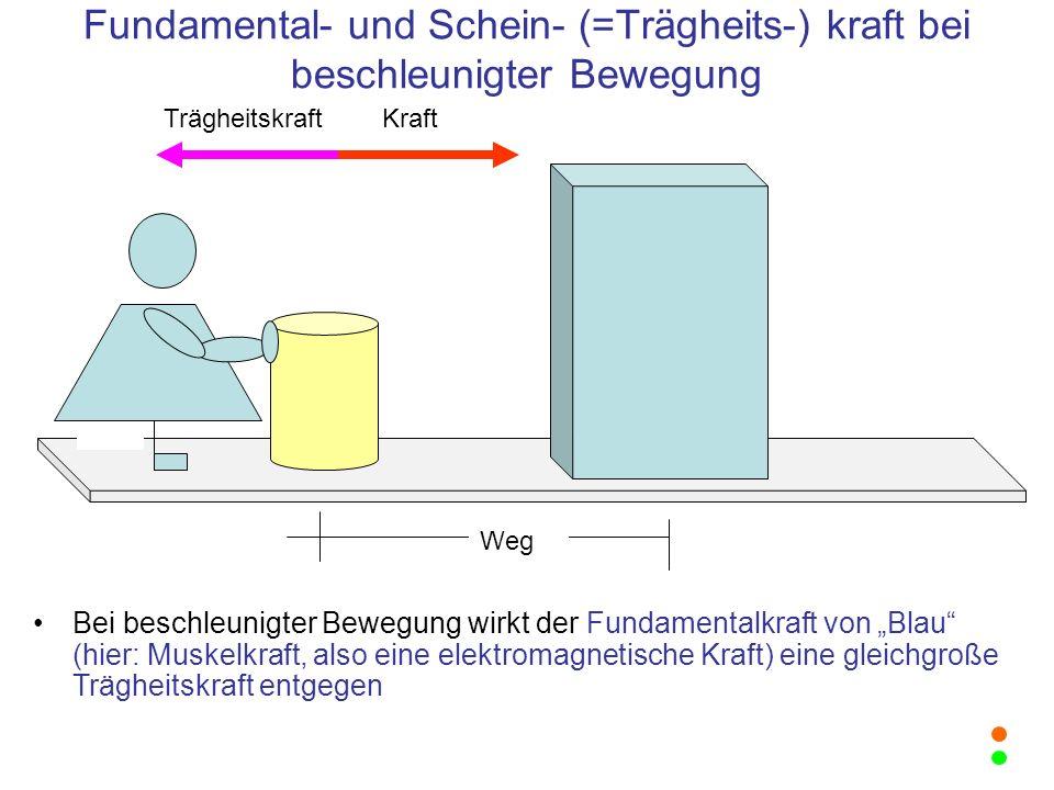 Fundamental- und Schein- (=Trägheits-) kraft bei beschleunigter Bewegung
