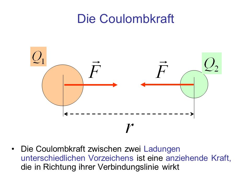 Die Coulombkraft