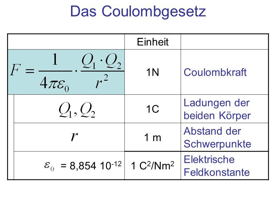 Das Coulombgesetz Einheit 1N Coulombkraft 1C