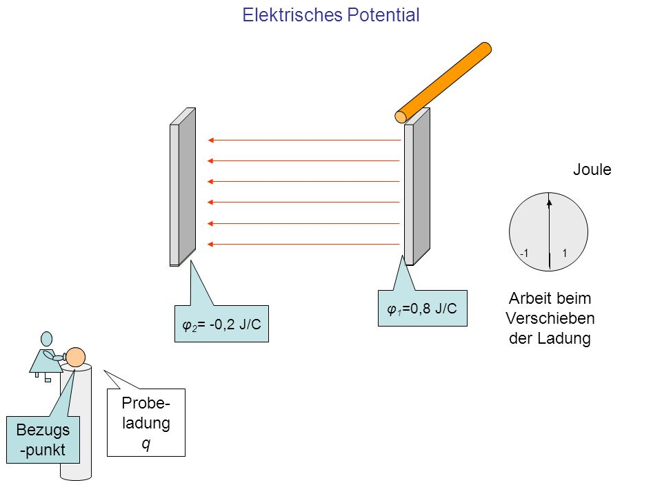 Elektrisches Potential