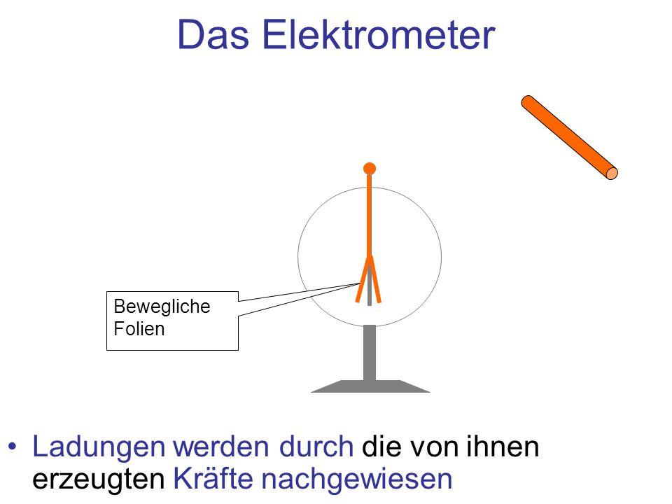 Das Elektrometer Bewegliche Folien.