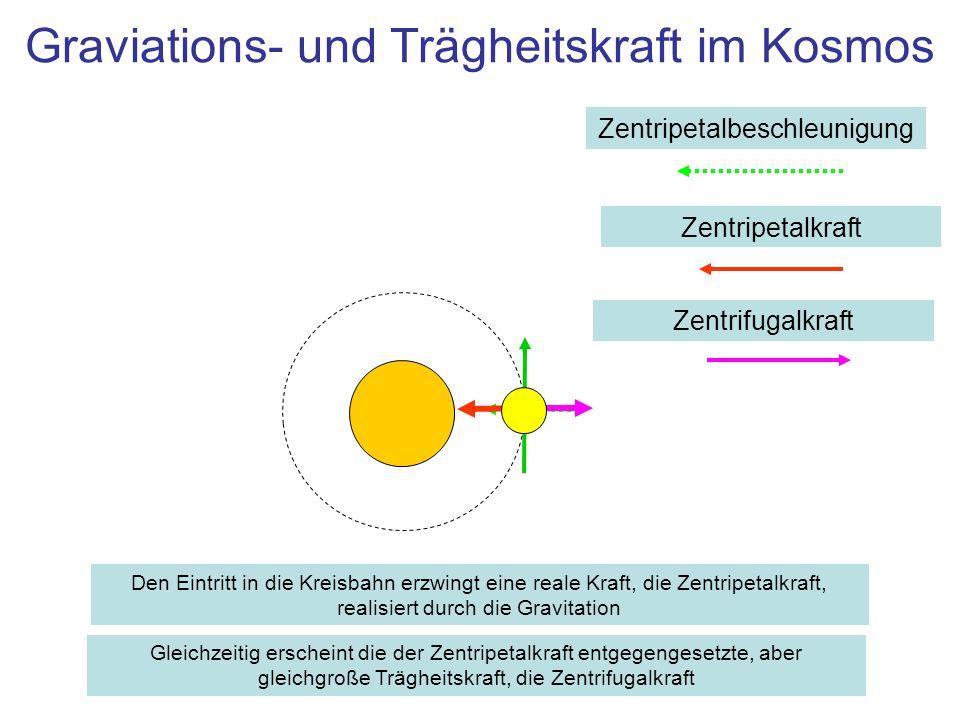Graviations- und Trägheitskraft im Kosmos