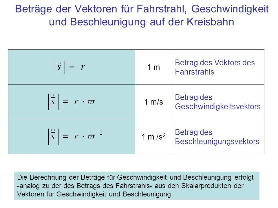 Beträge der Vektoren für Fahrstrahl, Geschwindigkeit und Beschleunigung auf der Kreisbahn