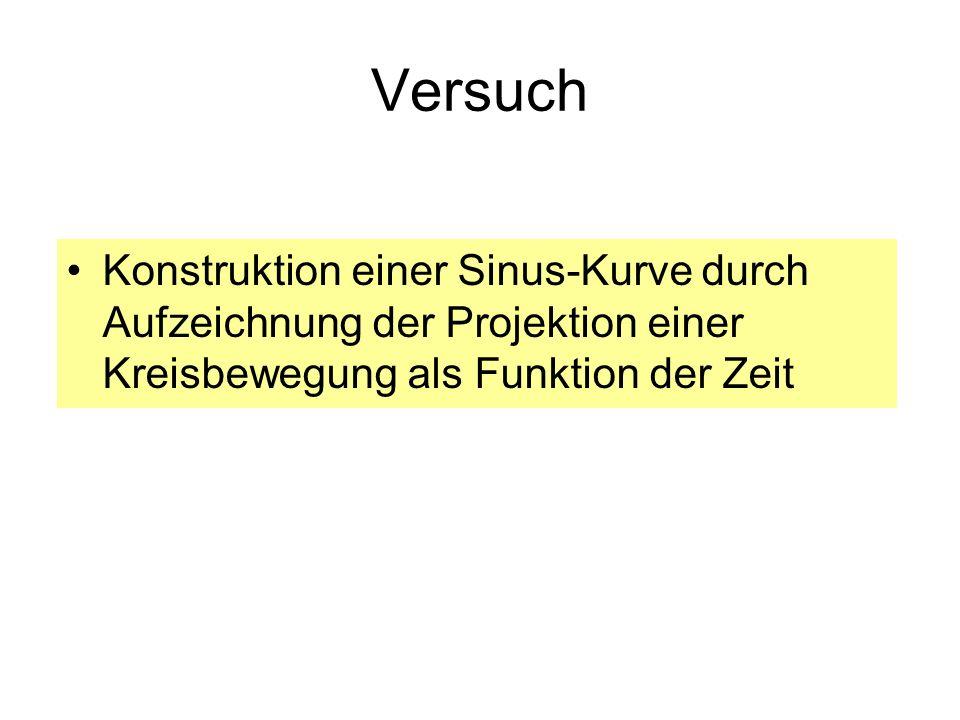 VersuchKonstruktion einer Sinus-Kurve durch Aufzeichnung der Projektion einer Kreisbewegung als Funktion der Zeit.