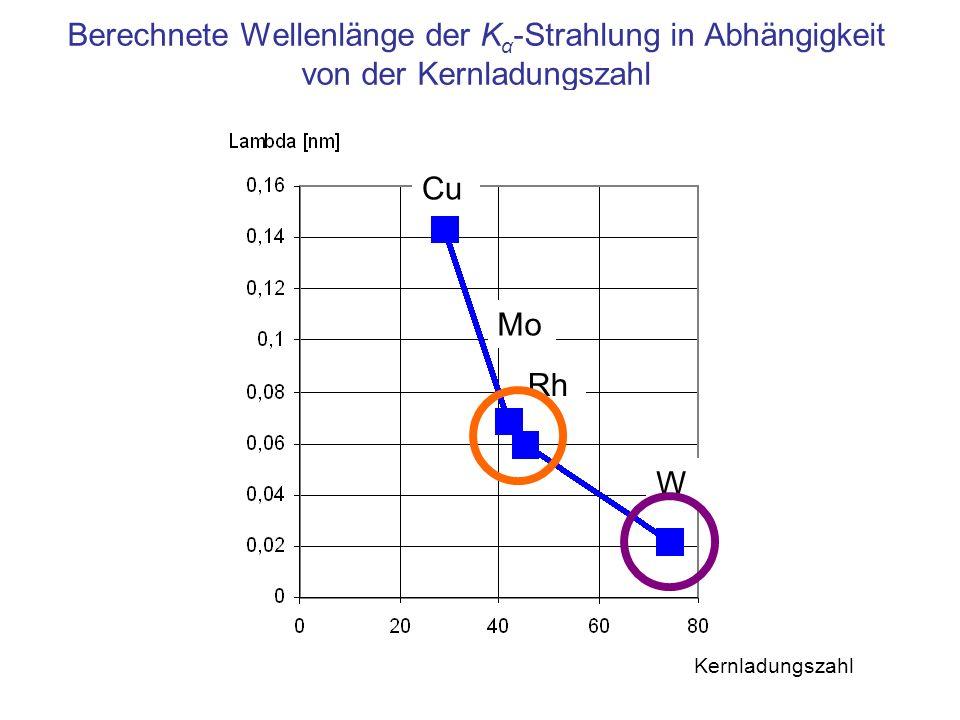 Berechnete Wellenlänge der Kα-Strahlung in Abhängigkeit von der Kernladungszahl