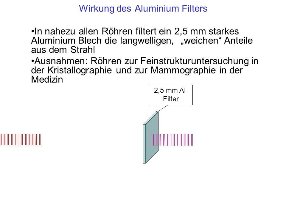 Wirkung des Aluminium Filters