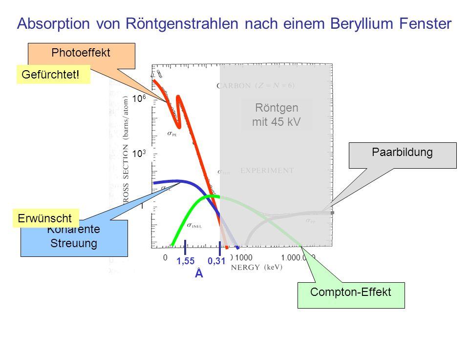 Absorption von Röntgenstrahlen nach einem Beryllium Fenster