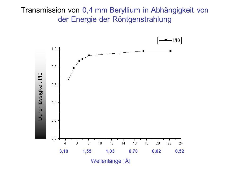 Transmission von 0,4 mm Beryllium in Abhängigkeit von der Energie der Röntgenstrahlung