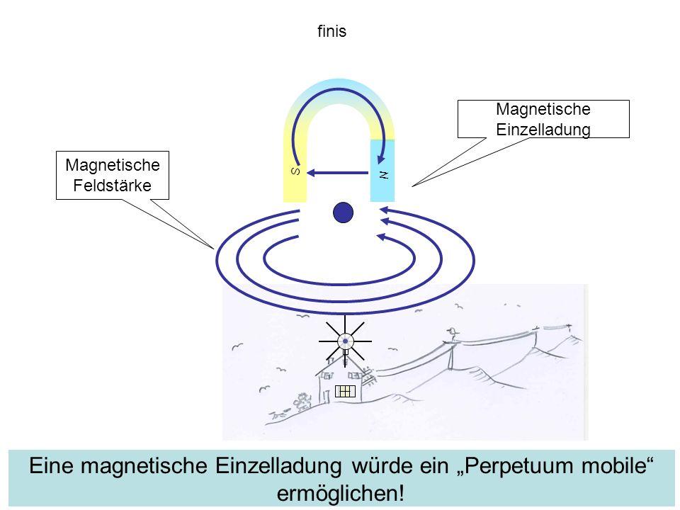 finis N. S. Magnetische Einzelladung. Magnetische Feldstärke.