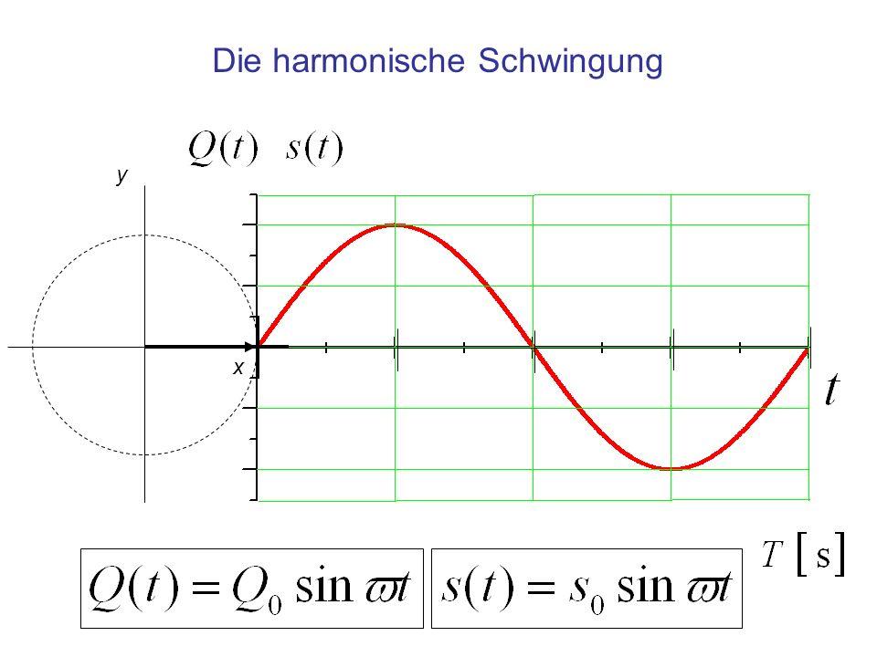 Die harmonische Schwingung