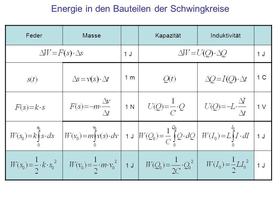 Energie in den Bauteilen der Schwingkreise