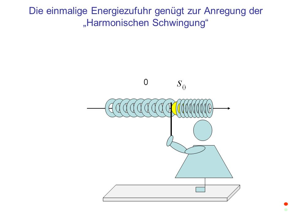 """Die einmalige Energiezufuhr genügt zur Anregung der """"Harmonischen Schwingung"""