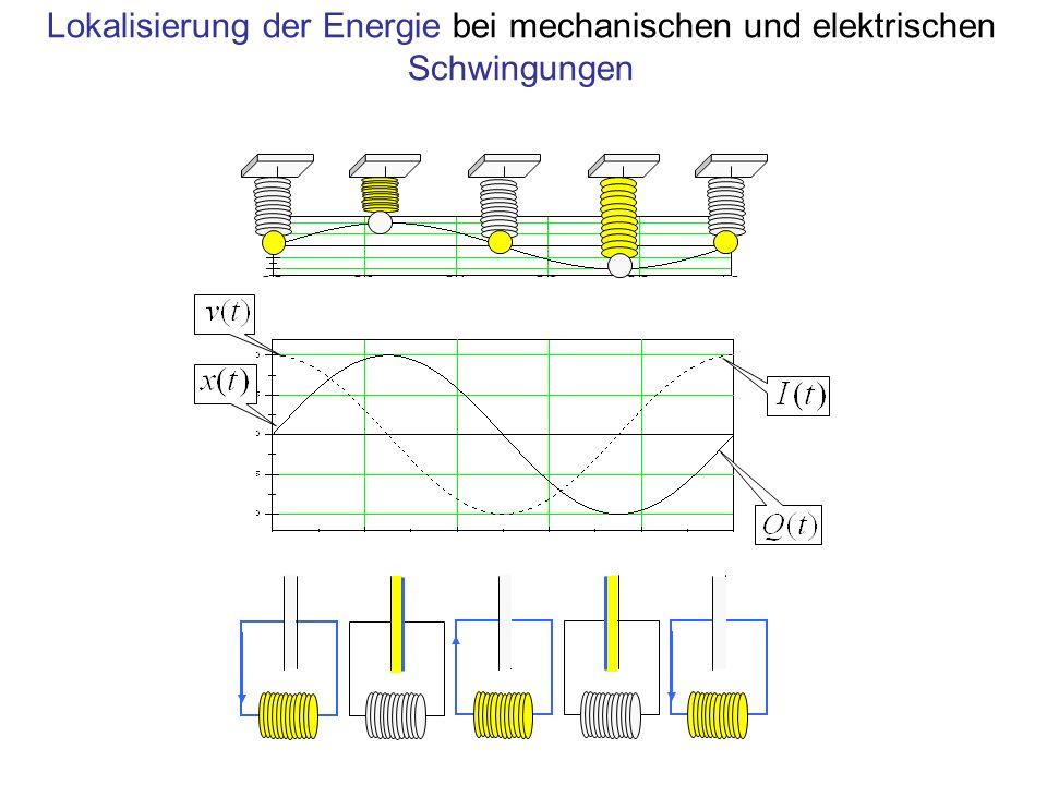 Lokalisierung der Energie bei mechanischen und elektrischen Schwingungen