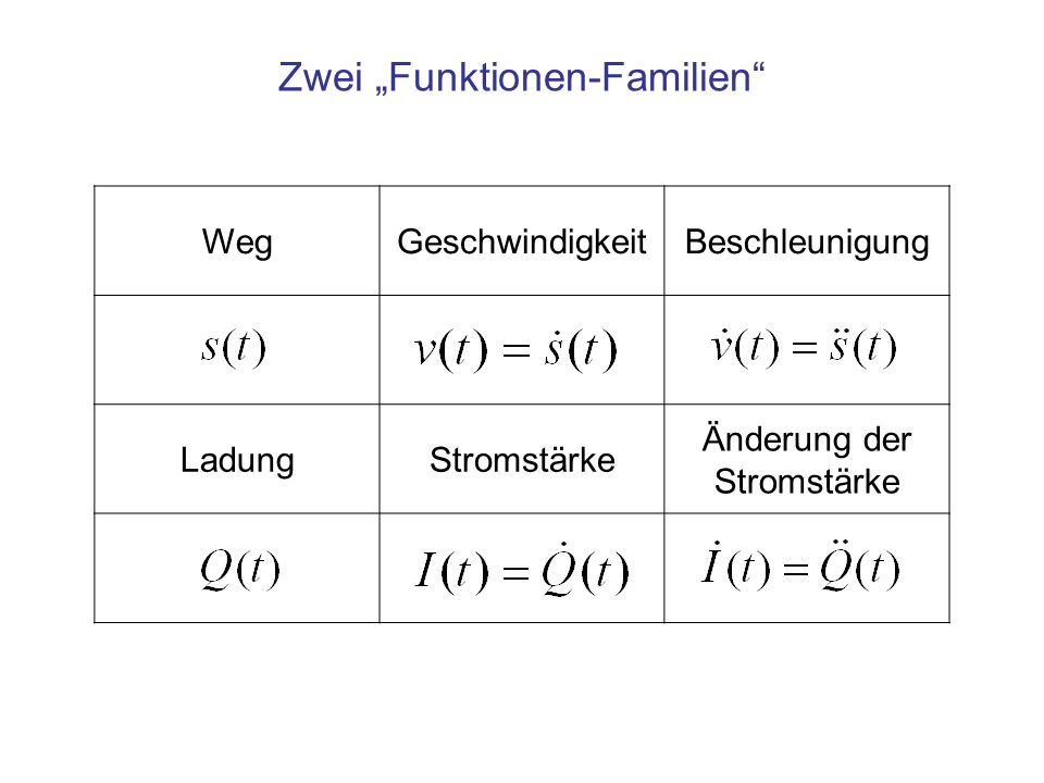 """Zwei """"Funktionen-Familien"""