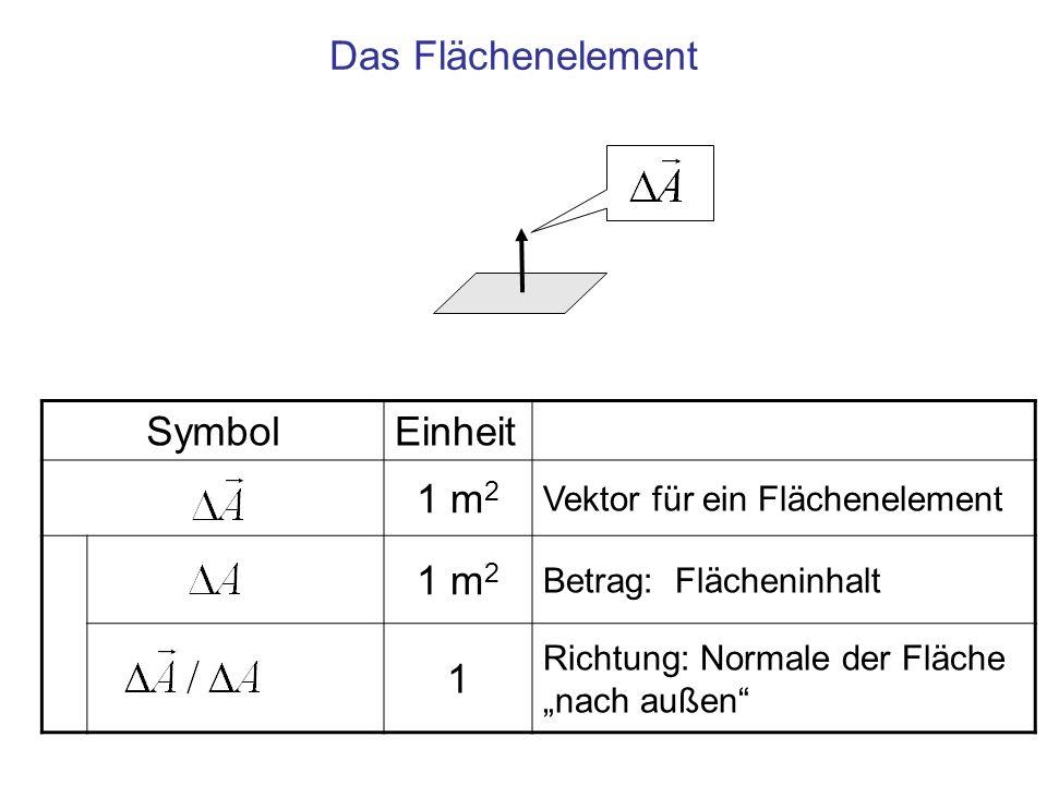 Das Flächenelement Symbol Einheit 1 m2 1 Vektor für ein Flächenelement