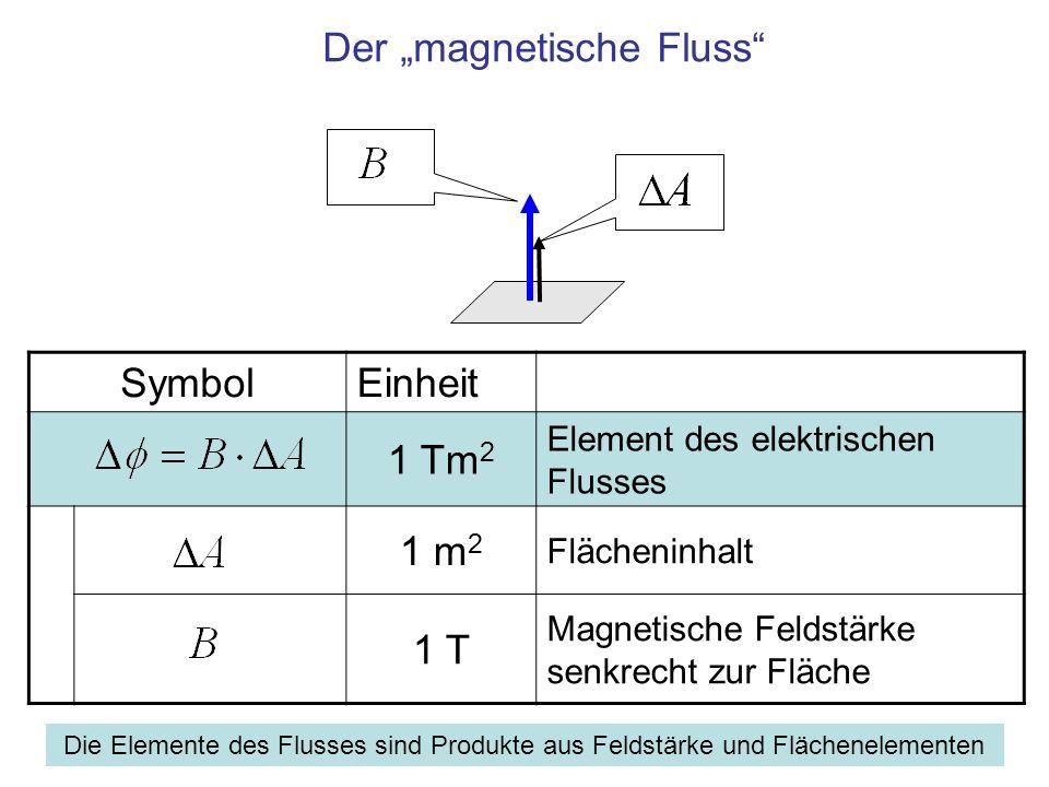 """Der """"magnetische Fluss"""