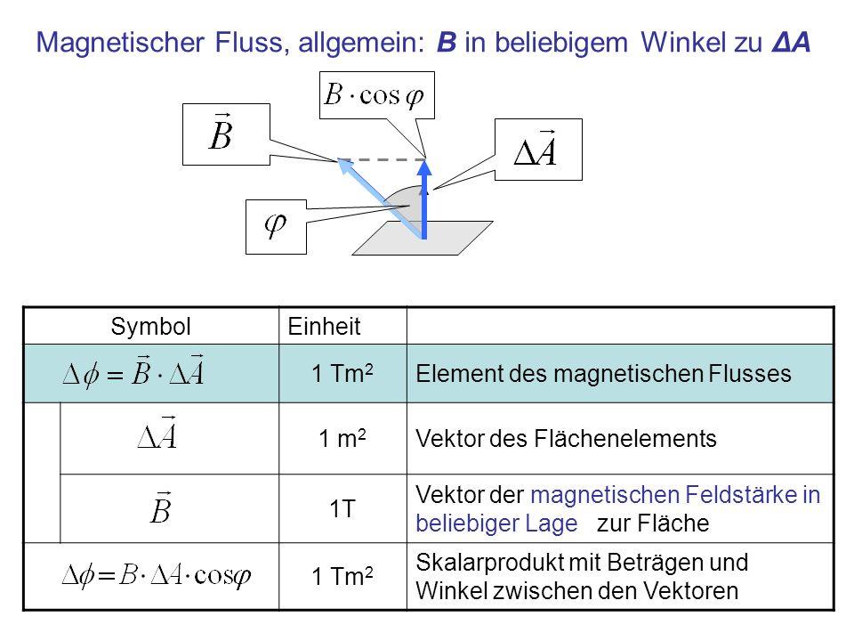 Magnetischer Fluss, allgemein: B in beliebigem Winkel zu ΔA