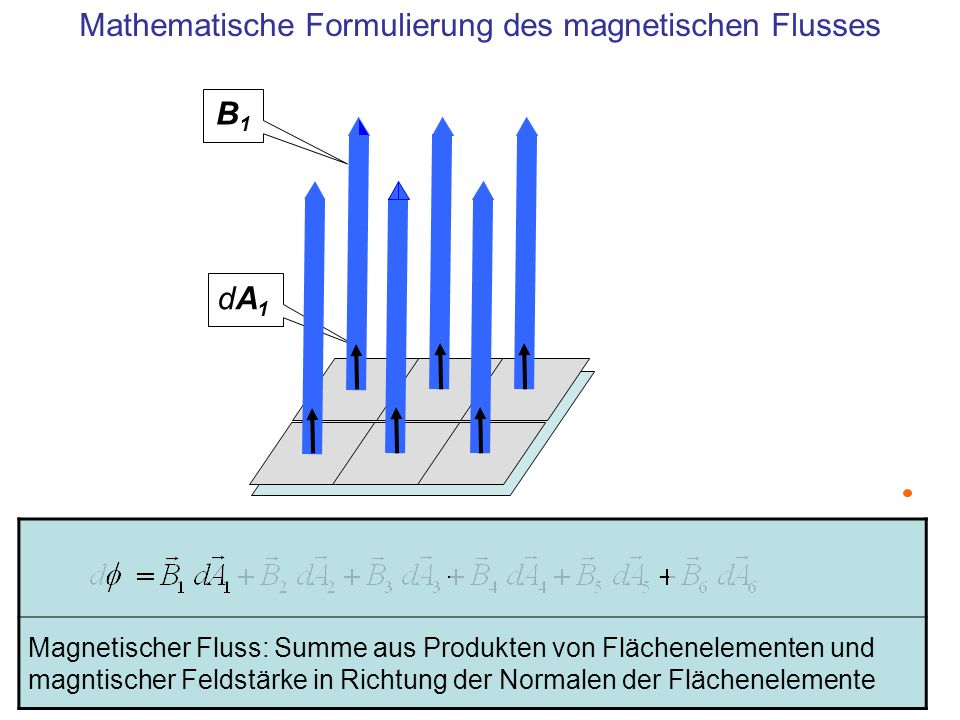 Mathematische Formulierung des magnetischen Flusses