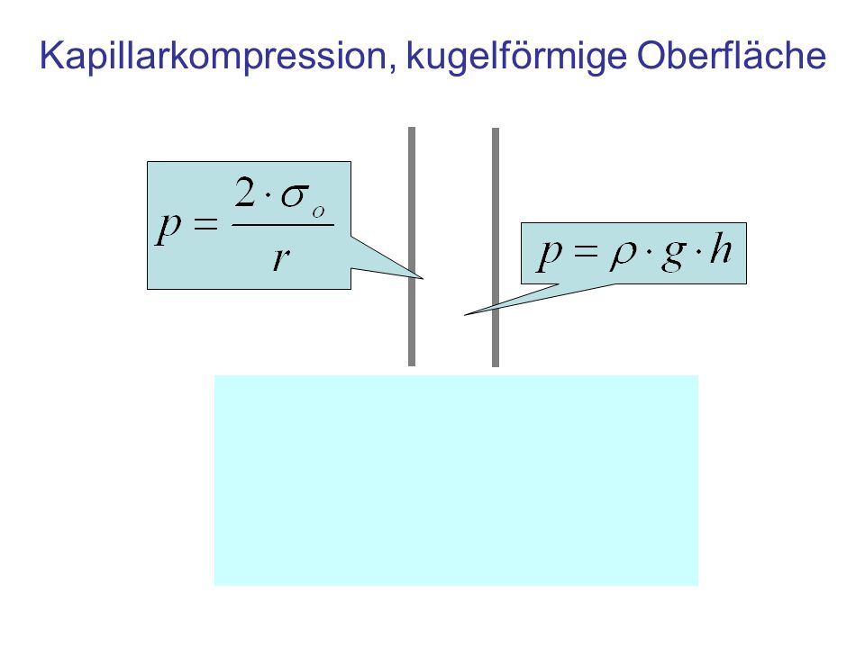 Kapillarkompression, kugelförmige Oberfläche