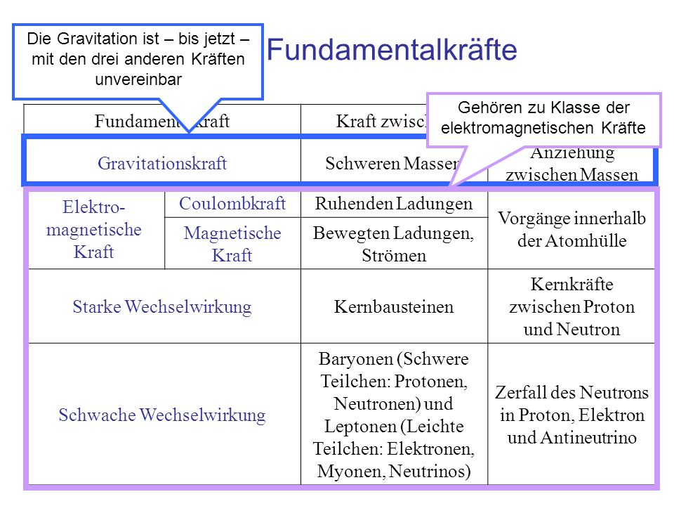 Die vier Fundamentalkräfte