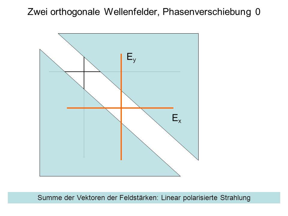 Zwei orthogonale Wellenfelder, Phasenverschiebung 0