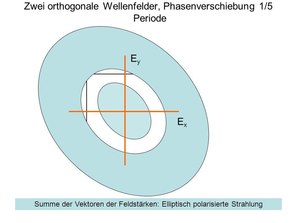 Zwei orthogonale Wellenfelder, Phasenverschiebung 1/5 Periode