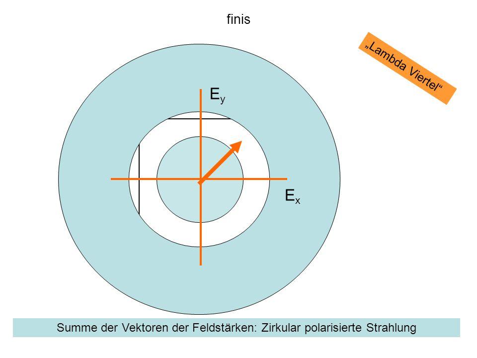 Summe der Vektoren der Feldstärken: Zirkular polarisierte Strahlung