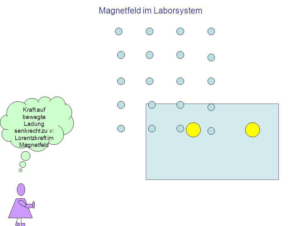 Magnetfeld im Laborsystem