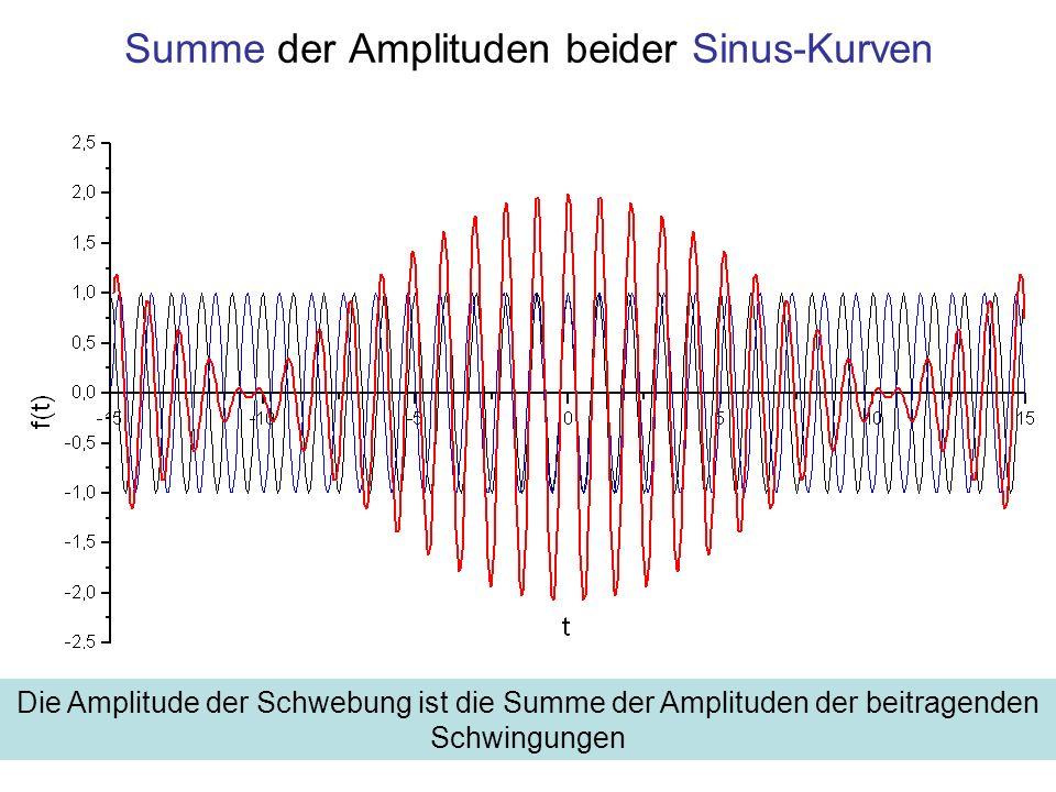 Summe der Amplituden beider Sinus-Kurven