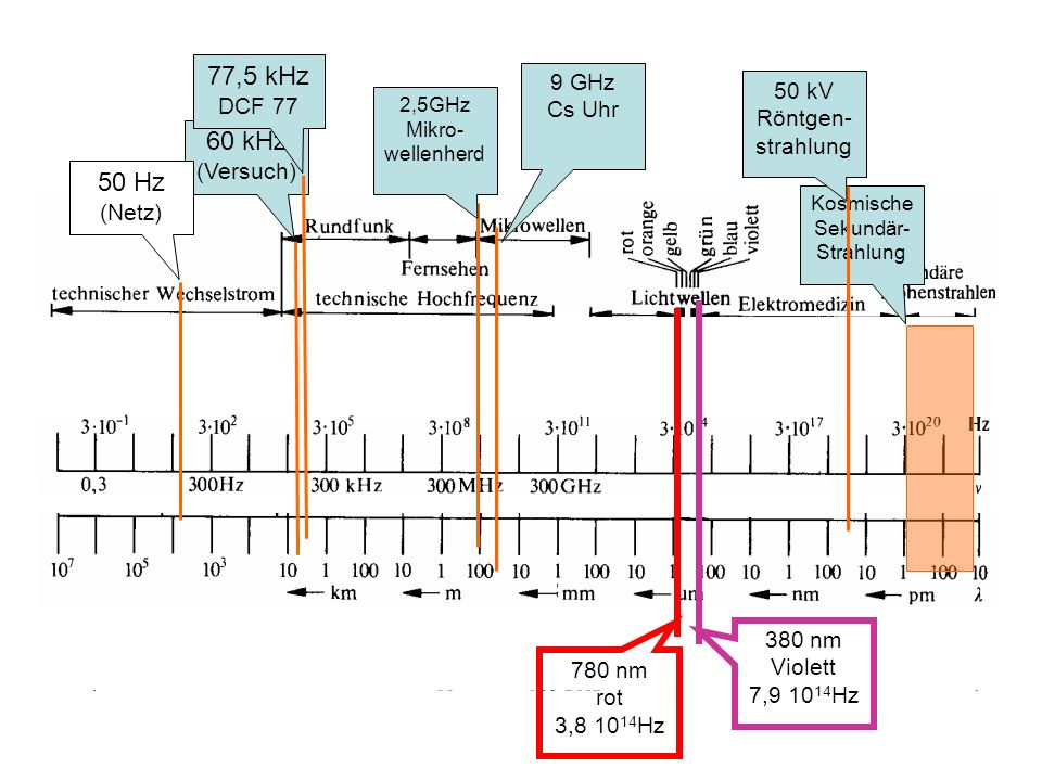 77,5 kHz 60 kHz 50 Hz DCF 77 9 GHz Cs Uhr 50 kV Röntgen-strahlung