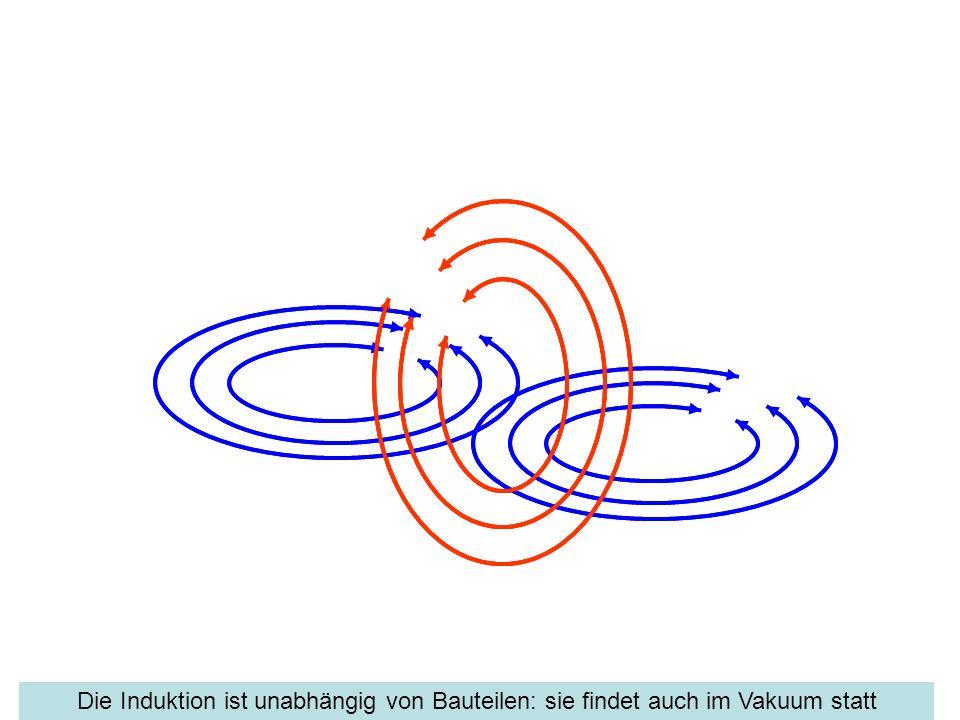 Die Induktion ist unabhängig von Bauteilen: sie findet auch im Vakuum statt
