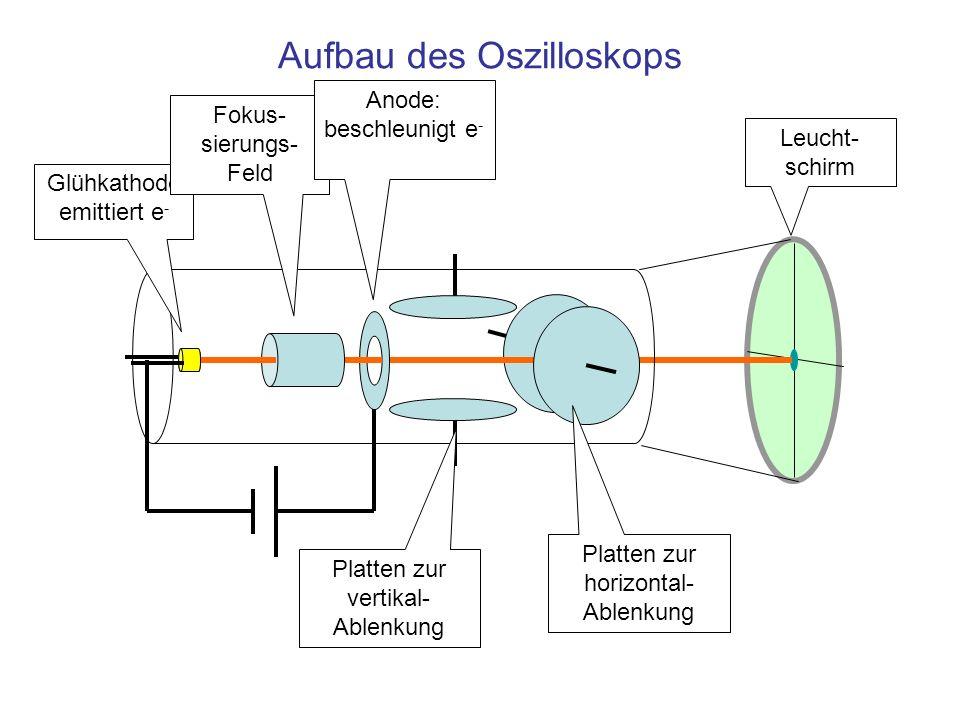 Aufbau des Oszilloskops