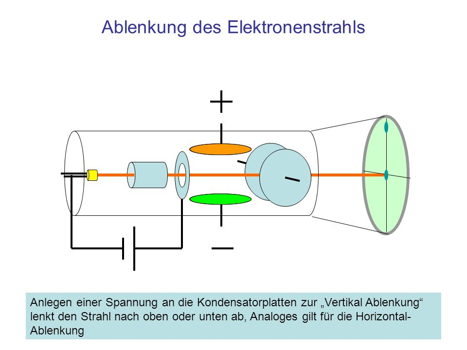 Ablenkung des Elektronenstrahls