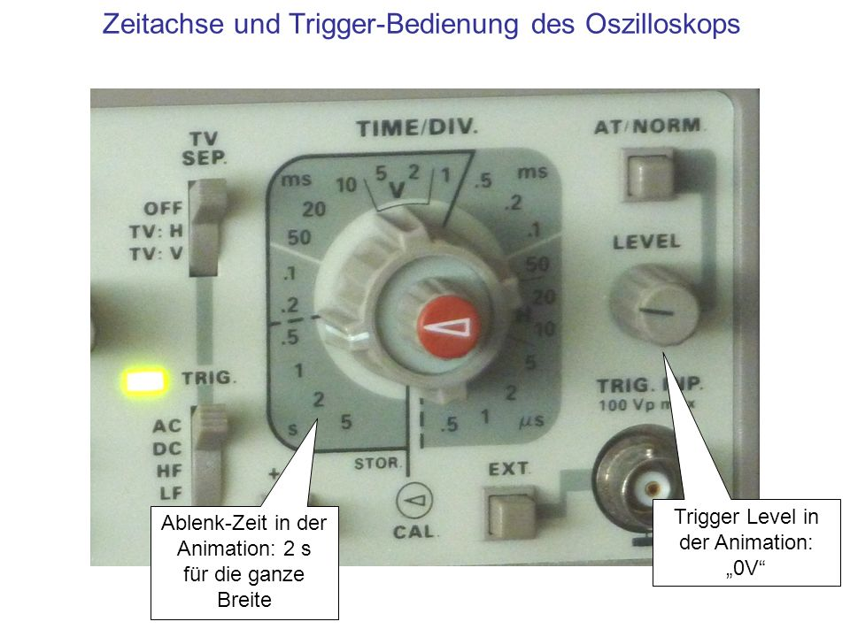 Zeitachse und Trigger-Bedienung des Oszilloskops