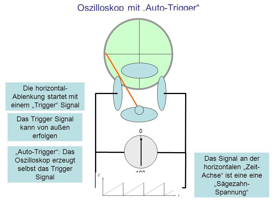 "Oszilloskop mit ""Auto-Trigger"