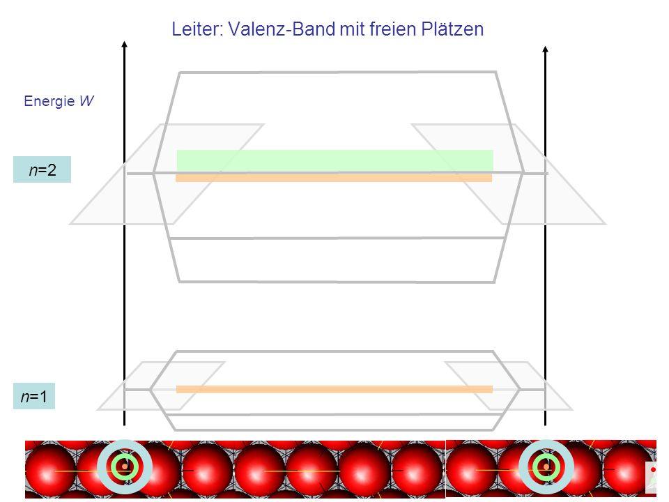 Leiter: Valenz-Band mit freien Plätzen