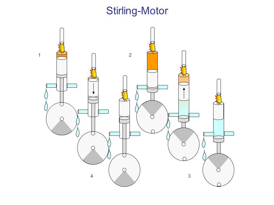 Stirling-Motor 1 2 3 4