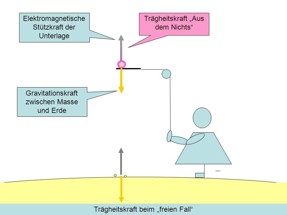 Elektromagnetische Stützkraft der Unterlage