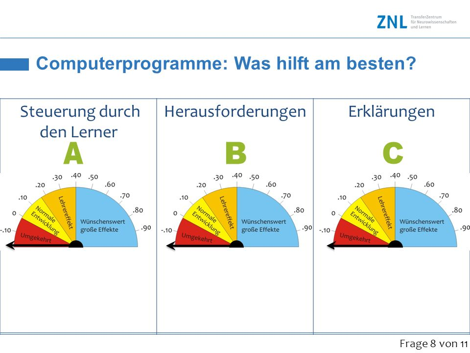 Computerprogramme: Was hilft am besten