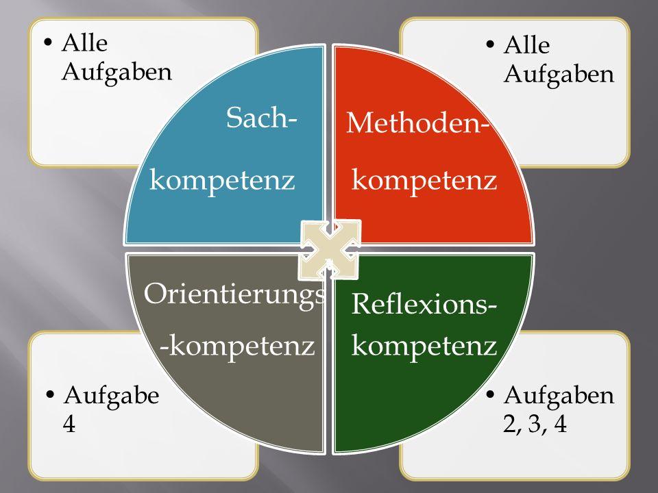 Sach- Methoden- kompetenz kompetenz Orientierungs Reflexions-