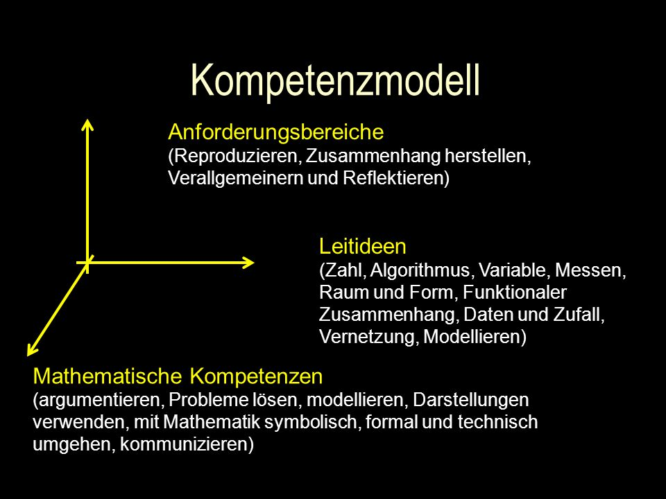 Kompetenzmodell Anforderungsbereiche (Reproduzieren, Zusammenhang herstellen, Verallgemeinern und Reflektieren)